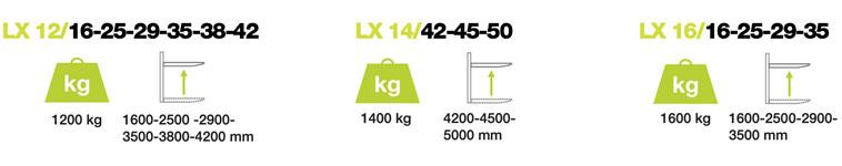 Pramac LX16 Szczegóły specyfikacji technicznej