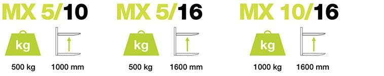 Pramac MX Szczegóły specyfikacji technicznej